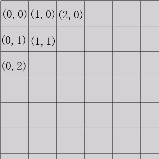 瓦片格子的位置用二维上的一个点来表示